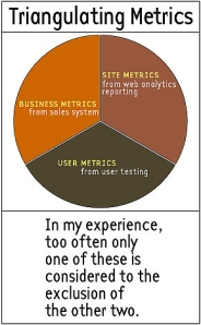 There are three metrics that should be considered when making decisions on the site.